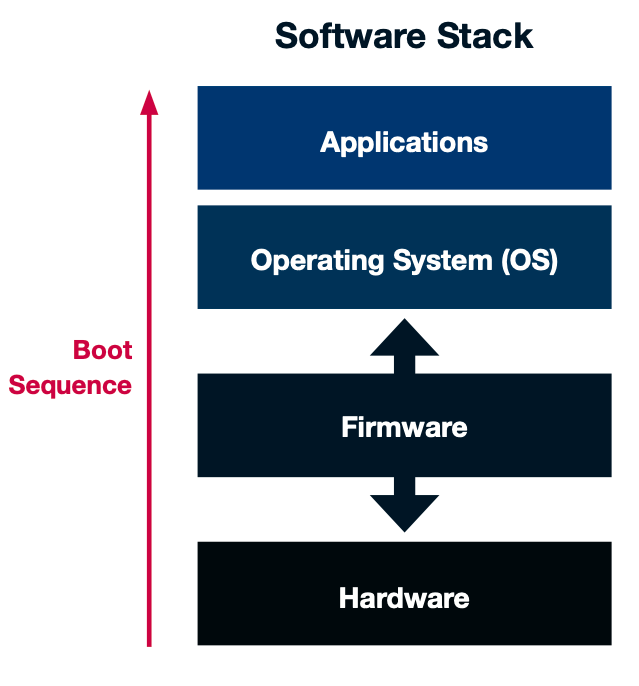firmware security - software stack